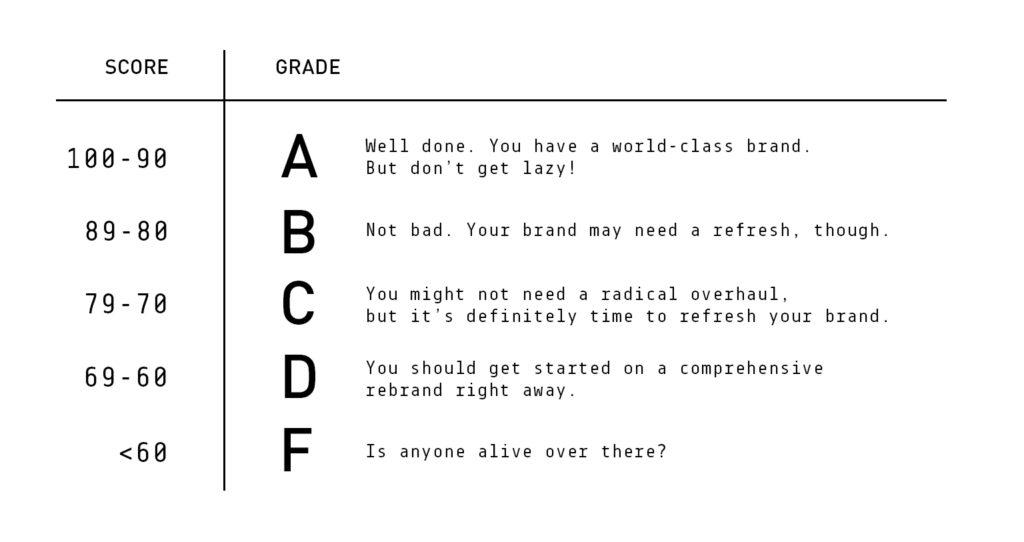 Brand Report Card Grade Score