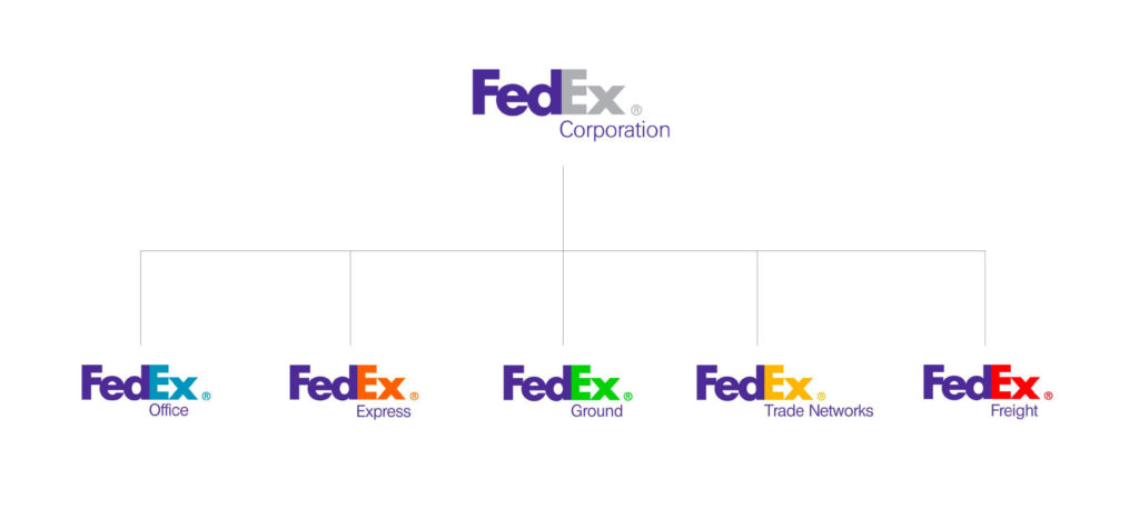 brand architecture creating clarity from chaos branded house fedex ignyte branding agency