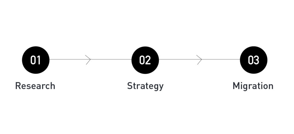 brand-architecture-creating-clarity-from-chaos-branding-research-strategy-migration-ignyte-branding-agency