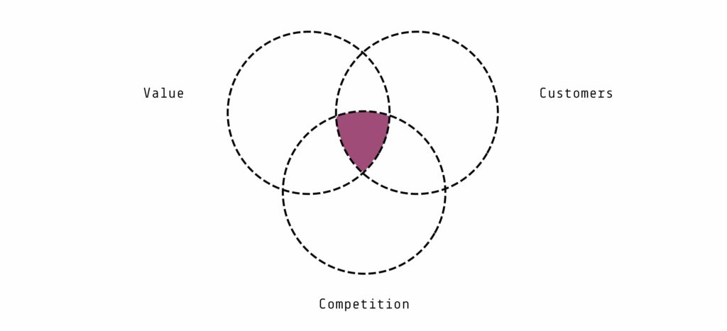 competitive advantage framework value customer competition chart ignyte