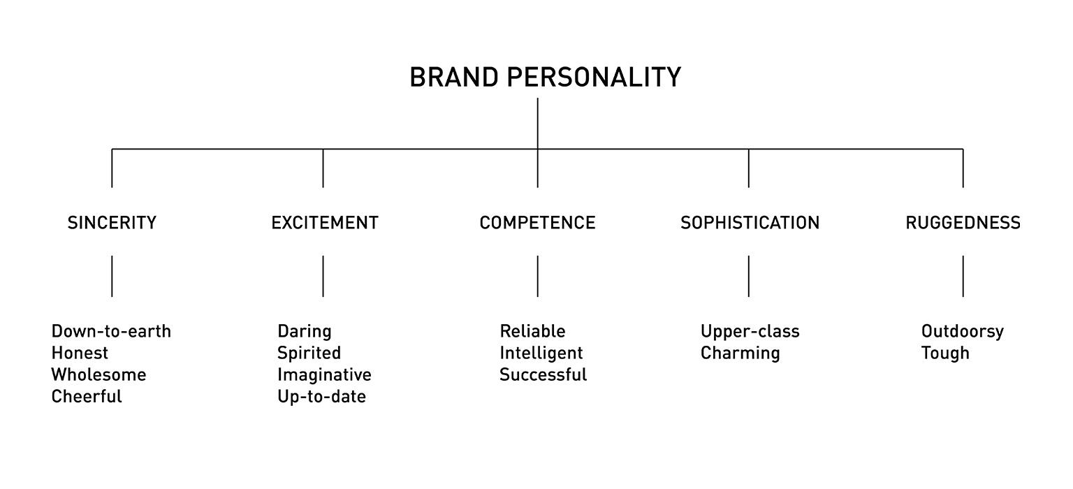 ignyte branding brand personality