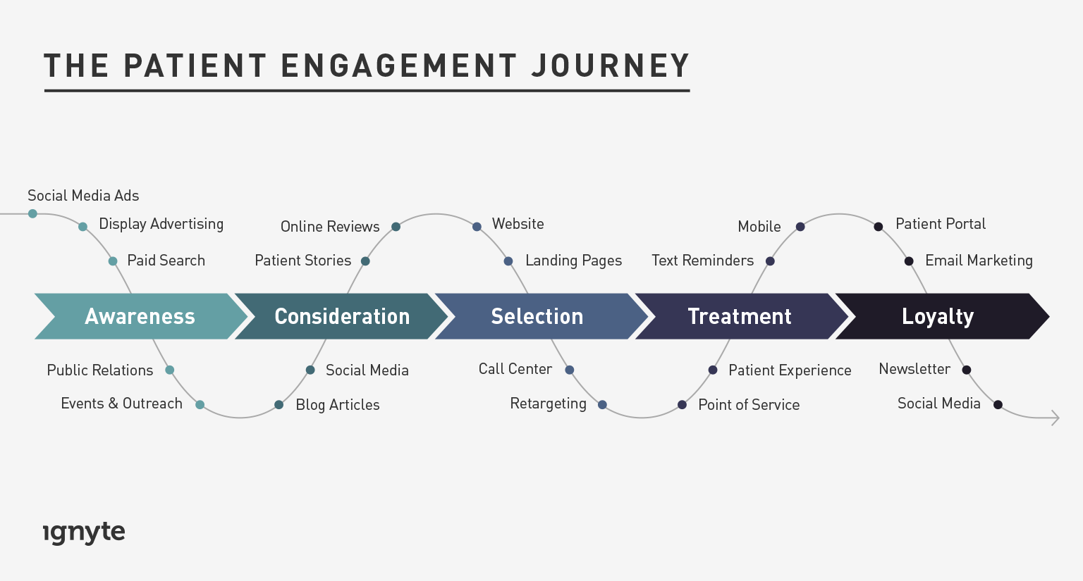 patient engagement journey ignyte branding agency