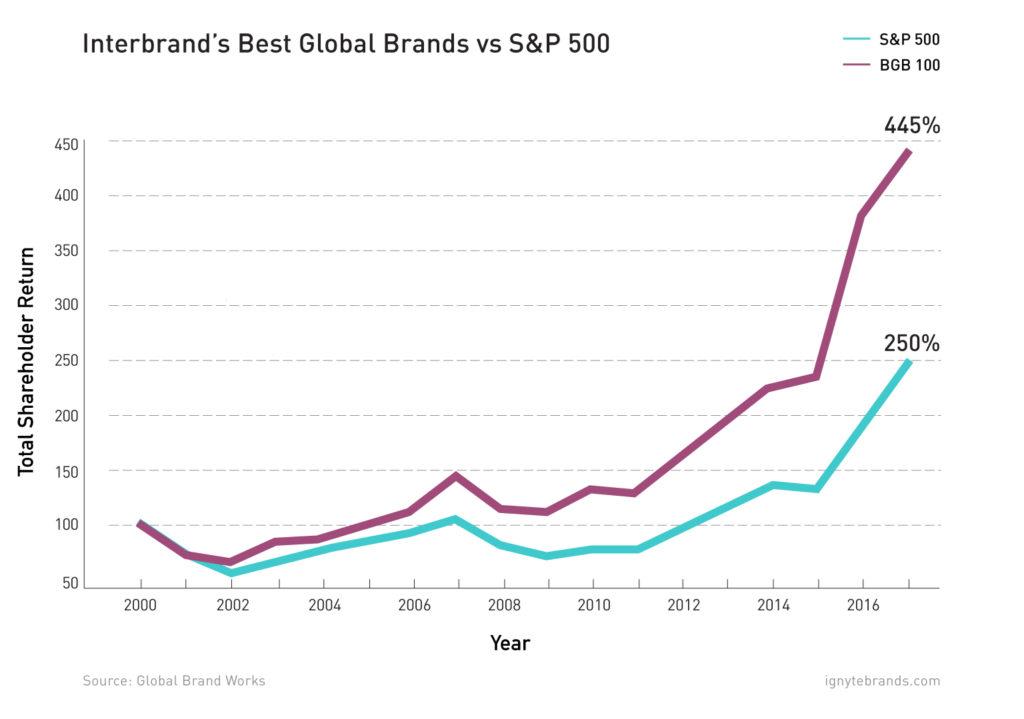 roi-branding-interbrand-bgb-sp-100-500-shareholder-ignyte