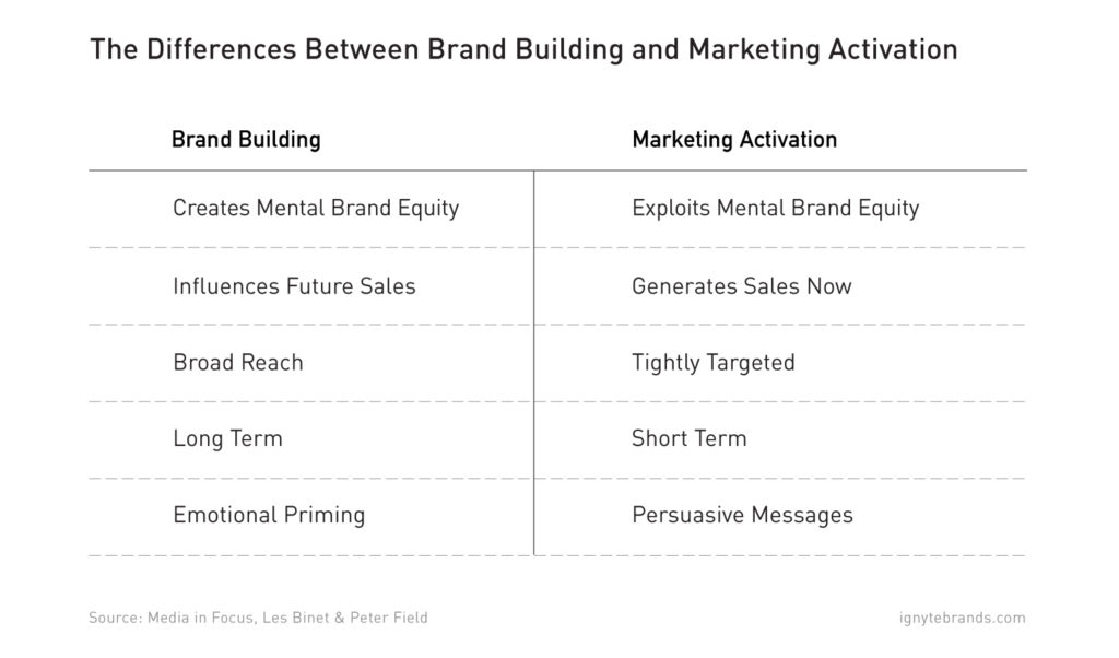 roi-branding-marketing-activation-brand-building-difference-ignyte