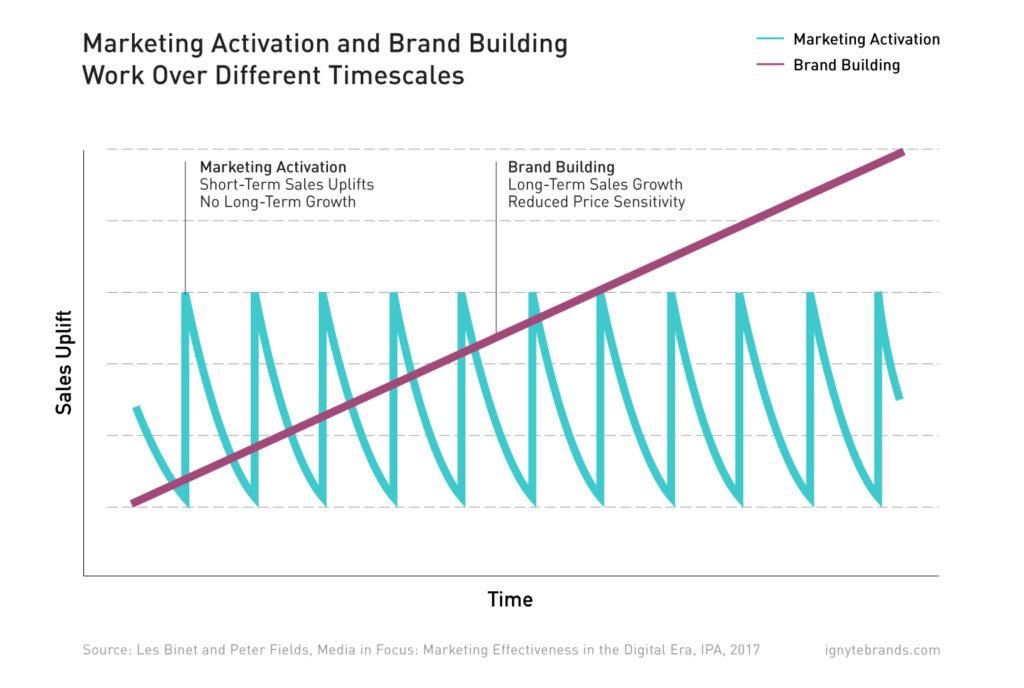 roi-branding-marketing-activation-brand-building-sales-uplift-ignyte
