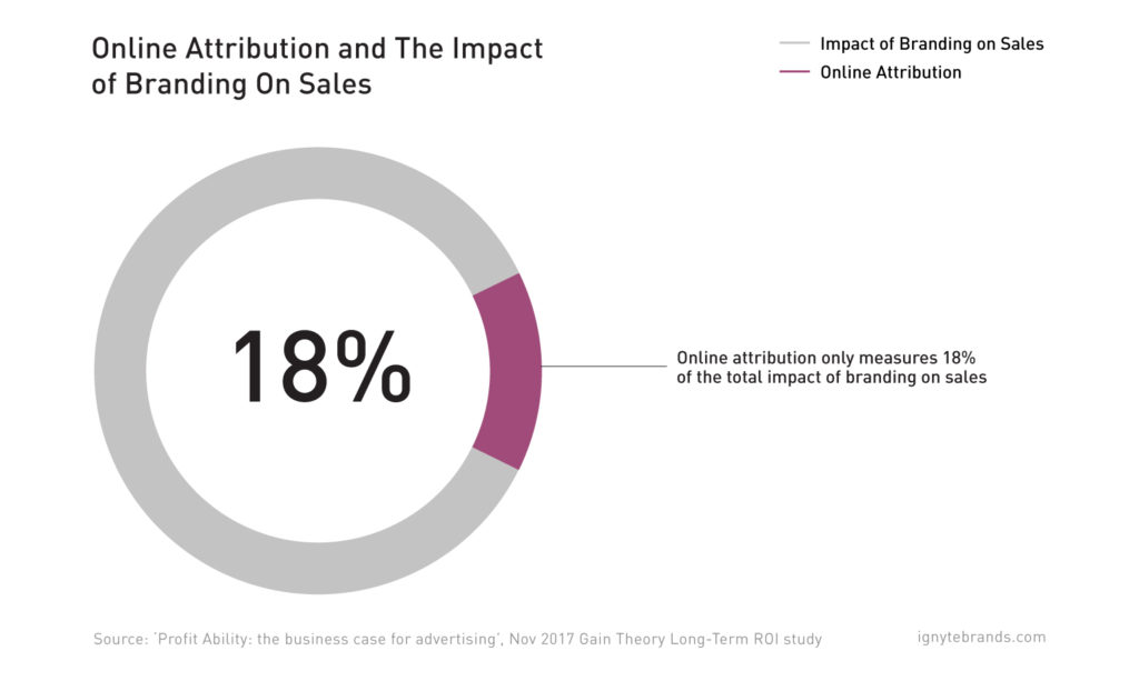 roi-branding-online-attribution-sales-impact-ignyte