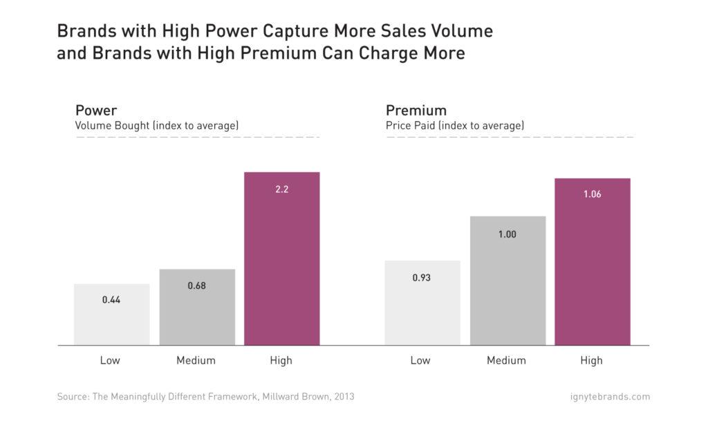 roi-branding-power-premium-volume-price-ignyte-2