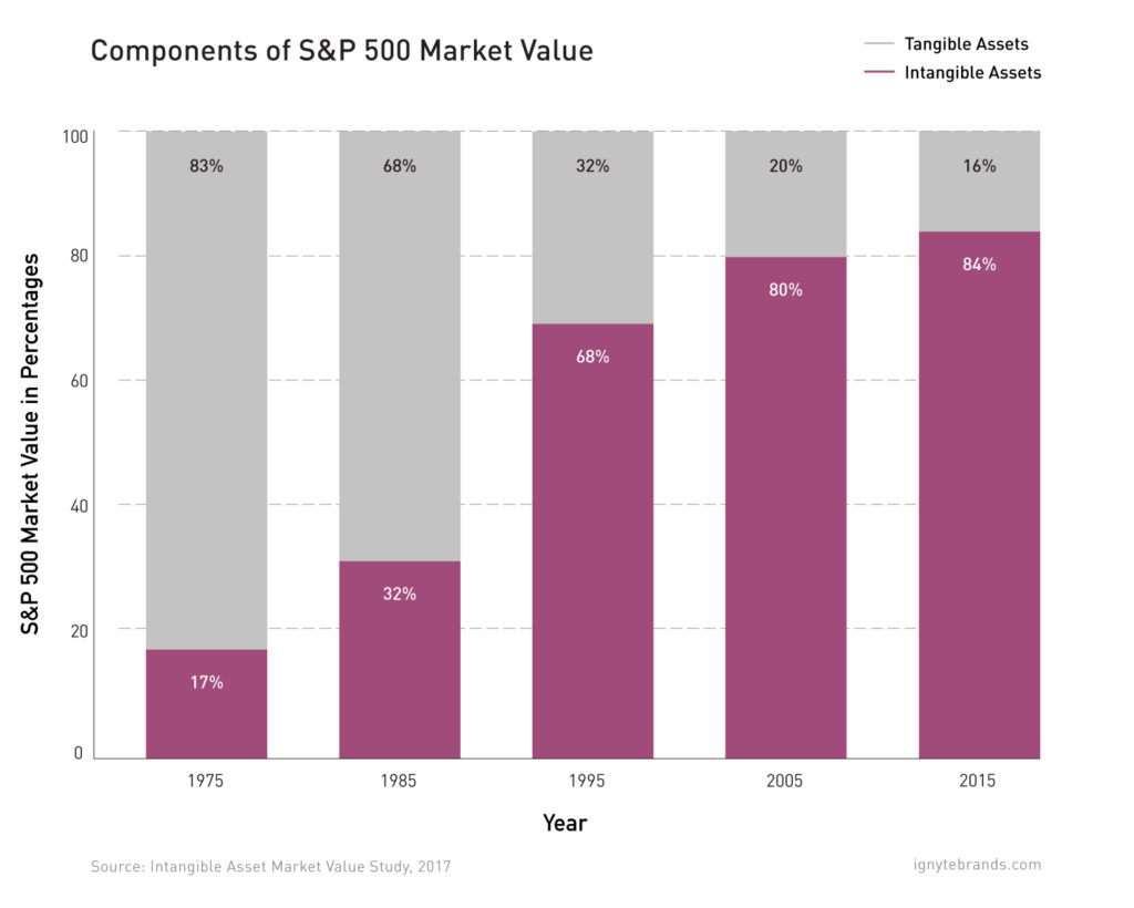roi branding sp 500 market value tangible intangible assets ignyte