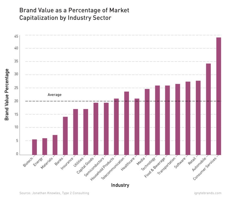 roi-branding-value-industry-sector-healthcare-biotech-ignyte