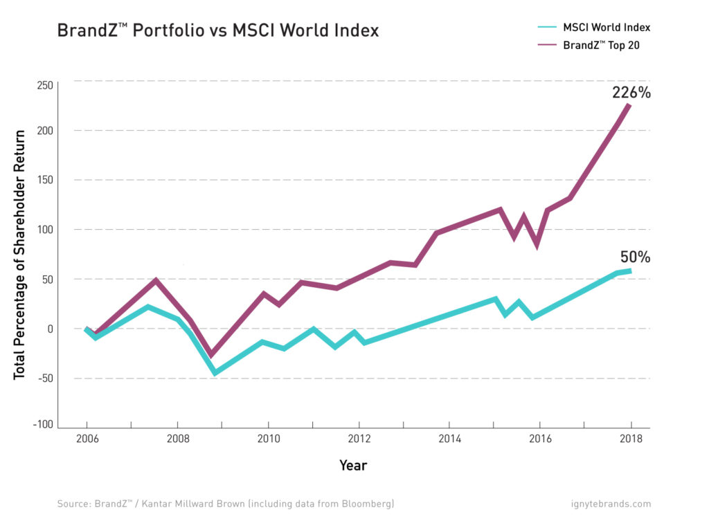 roi-brandz-portfolio-msci-world-index-top-20-shareholder-ignyte