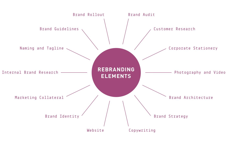 rebranding elements